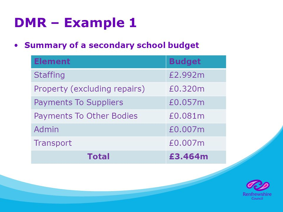 DMR – Example 1 Summary of a secondary school budget ElementBudget Staffing£2.992m Property (excluding repairs)£0.320m Payments To Suppliers£0.057m Payments To Other Bodies£0.081m Admin£0.007m Transport£0.007m Total£3.464m