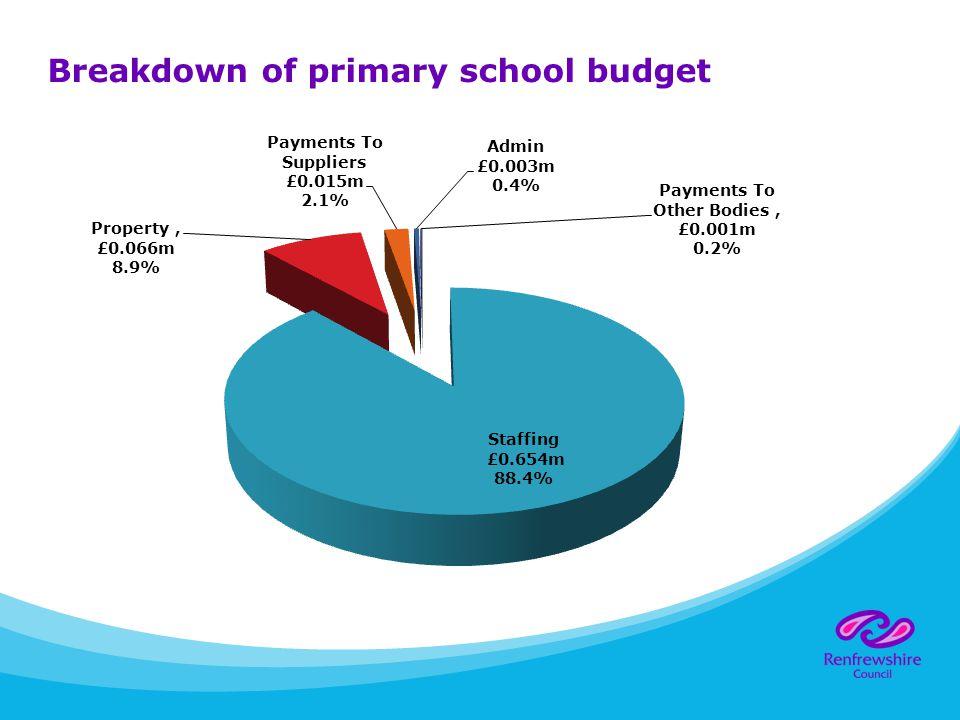 Breakdown of primary school budget