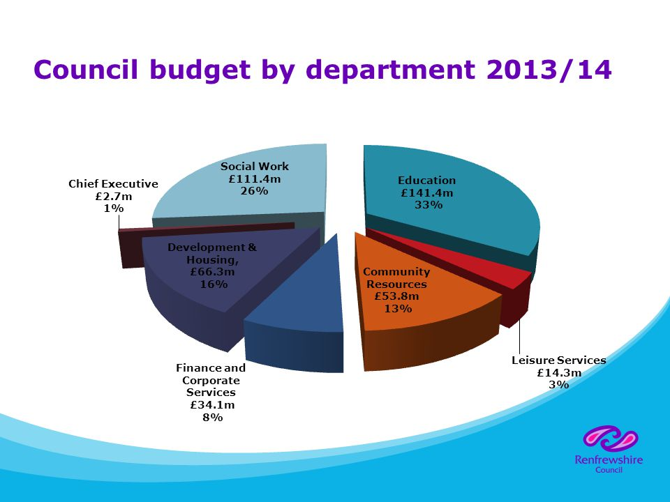 Council budget by department 2013/14
