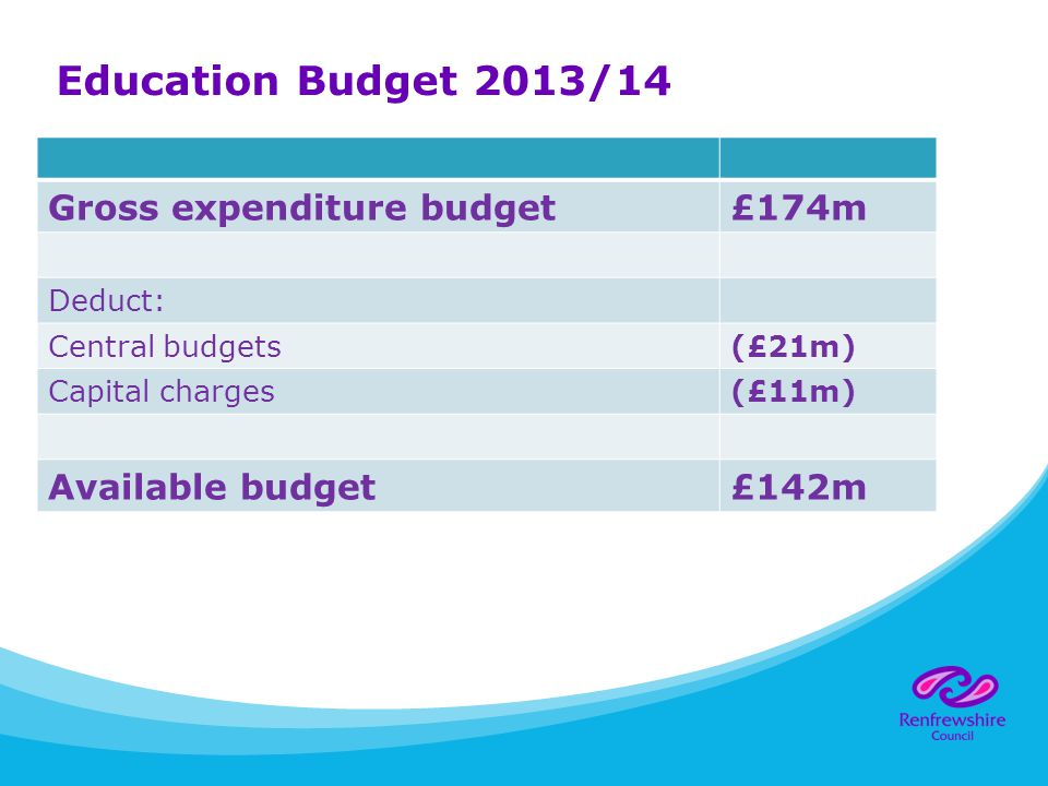 Breakdown of budget by division