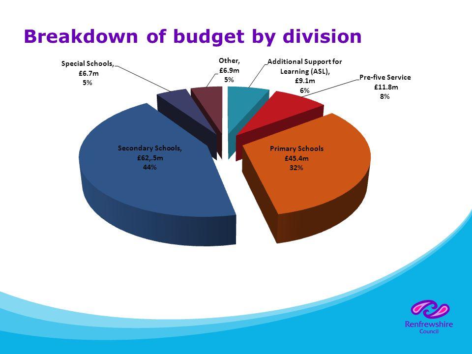 Education Budget...