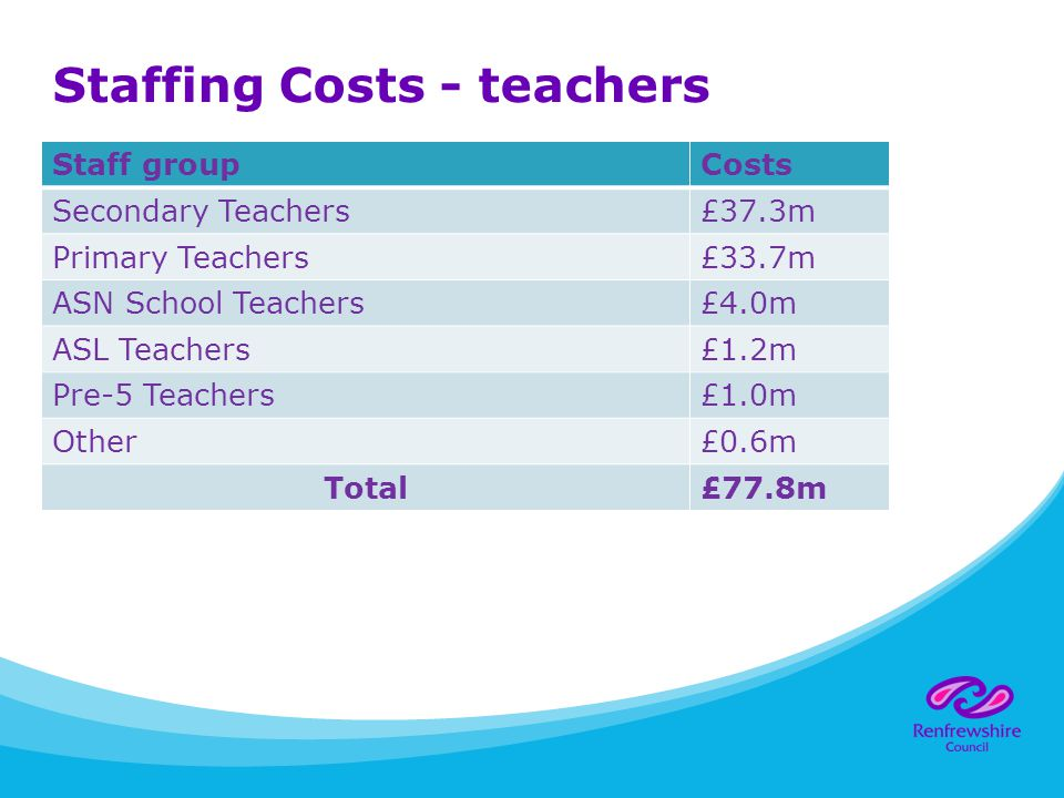 Staffing Costs - teachers Staff groupCosts Secondary Teachers£37.3m Primary Teachers£33.7m ASN School Teachers£4.0m ASL Teachers£1.2m Pre-5 Teachers£1.0m Other£0.6m Total£77.8m