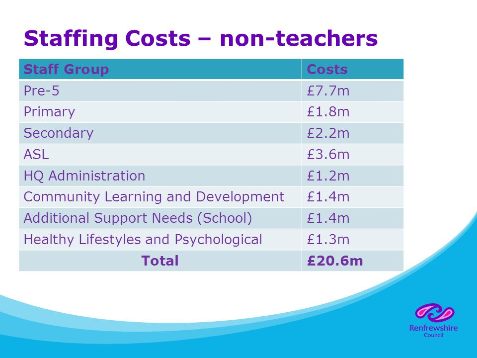 Staffing Costs – non-teachers Staff GroupCosts Pre-5£7.7m Primary£1.8m Secondary£2.2m ASL£3.6m HQ Administration£1.2m Community Learning and Development£1.4m Additional Support Needs (School)£1.4m Healthy Lifestyles and Psychological£1.3m Total£20.6m