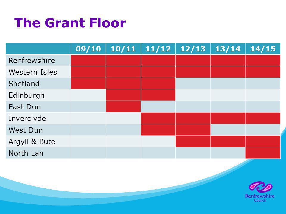 The Grant Floor 09/1010/1111/1212/1313/1414/15 Renfrewshire Western Isles Shetland Edinburgh East Dun Inverclyde West Dun Argyll & Bute North Lan