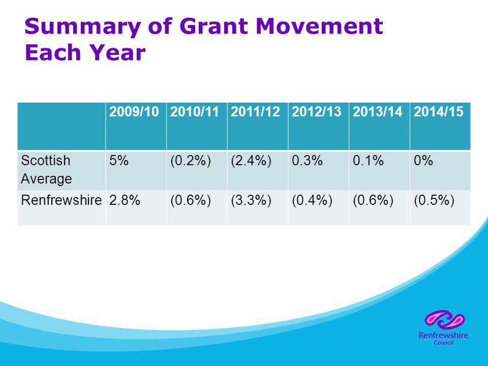 Summary of Grant Movement Each Year 2009/102010/112011/122012/132013/142014/15 Scottish Average 5%(0.2%)(2.4%)0.3%0.1%0% Renfrewshire2.8%(0.6%)(3.3%)(0.4%)(0.6%)(0.5%)