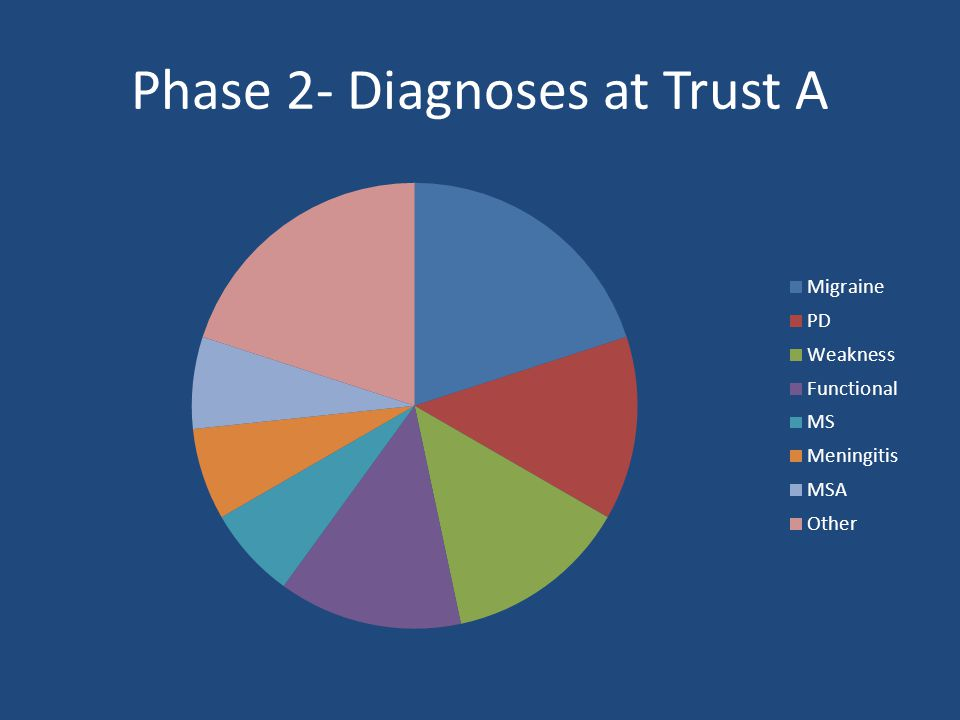 Phase 2- Diagnoses at Trust A