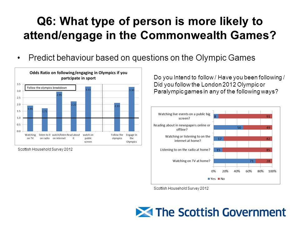 Q6: What type of person is more likely to attend/engage in the Commonwealth Games.