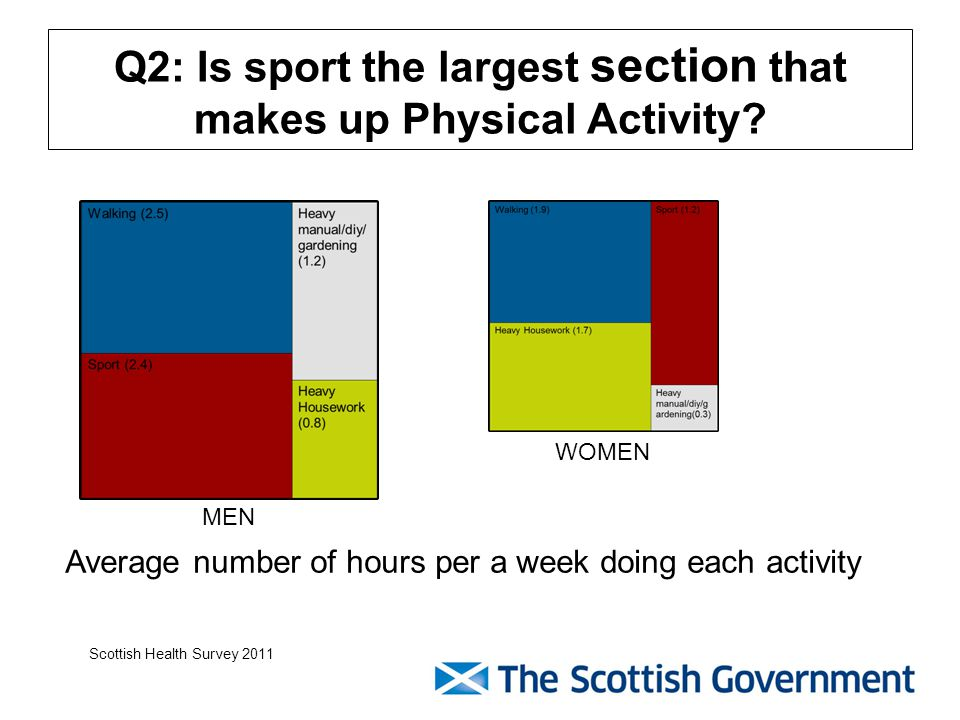 Q2: Is sport the largest section that makes up Physical Activity.
