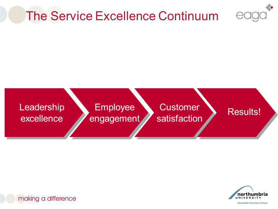 The Service Excellence Continuum Results! Customer satisfaction Employee engagement Leadership excellence