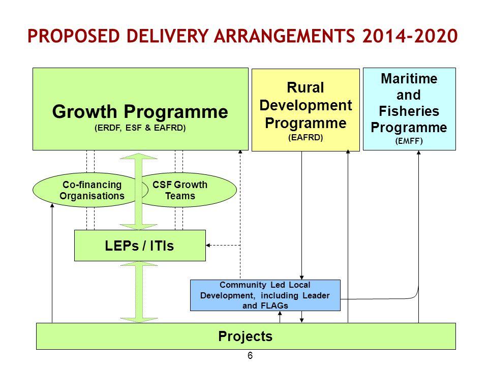 6 PROPOSED DELIVERY ARRANGEMENTS 2014-2020 Projects Community Led Local Development, including Leader and FLAGs Maritime and Fisheries Programme (EMFF