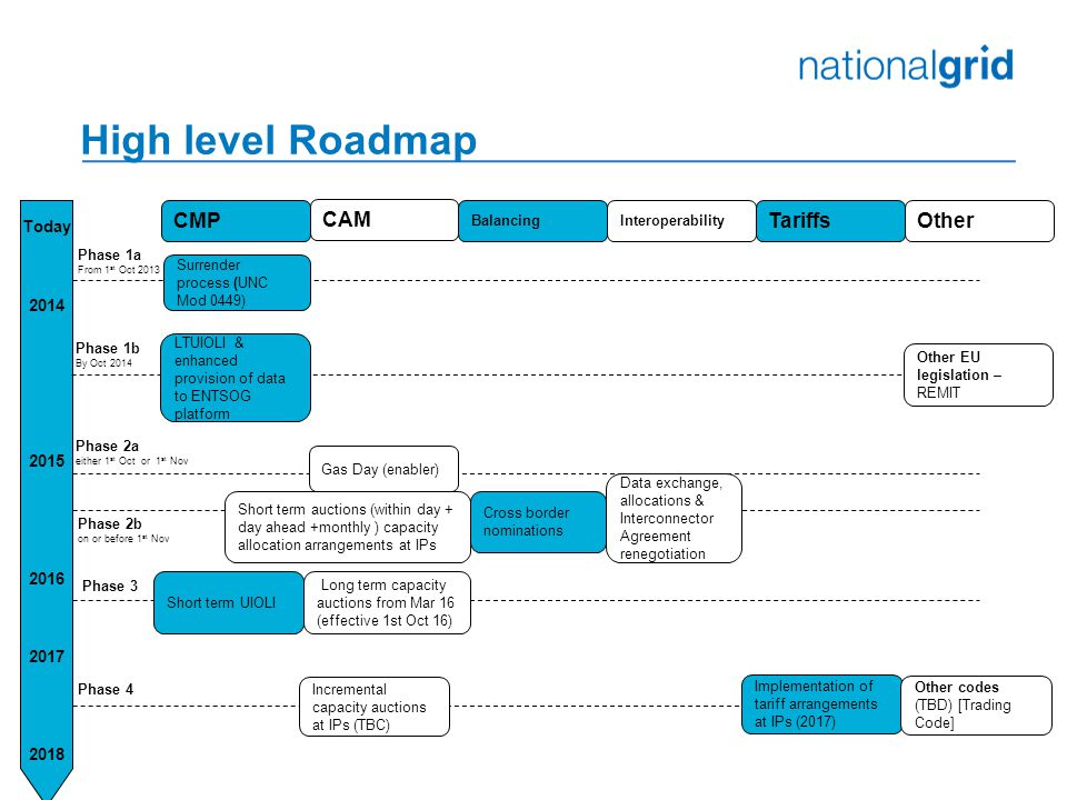 High level Roadmap Today 2014 2015 2016 2017 2018 Surrender process (UNC Mod 0449) LTUIOLI & enhanced provision of data to ENTSOG platform Gas Day (enabler) Short term auctions (within day + day ahead +monthly ) capacity allocation arrangements at IPs Other EU legislation – REMIT Data exchange, allocations & Interconnector Agreement renegotiation Long term capacity auctions from Mar 16 (effective 1st Oct 16) Short term UIOLI Incremental capacity auctions at IPs (TBC) Implementation of tariff arrangements at IPs (2017) Other codes (TBD) [Trading Code] CMP CAM Interoperability TariffsOther Phase 1b By Oct 2014 Phase 1a From 1 st Oct 2013 Phase 2a either 1 st Oct or 1 st Nov Phase 2b on or before 1 st Nov Phase 3 Phase 4 Balancing Cross border nominations