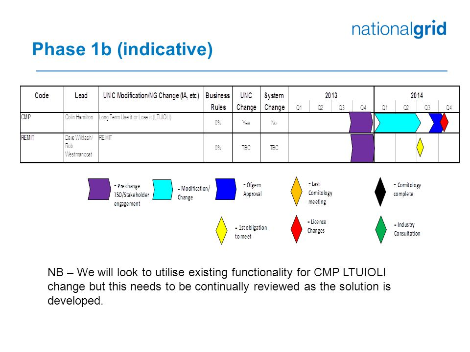Phase 1b (indicative) NB – We will look to utilise existing functionality for CMP LTUIOLI change but this needs to be continually reviewed as the solution is developed.