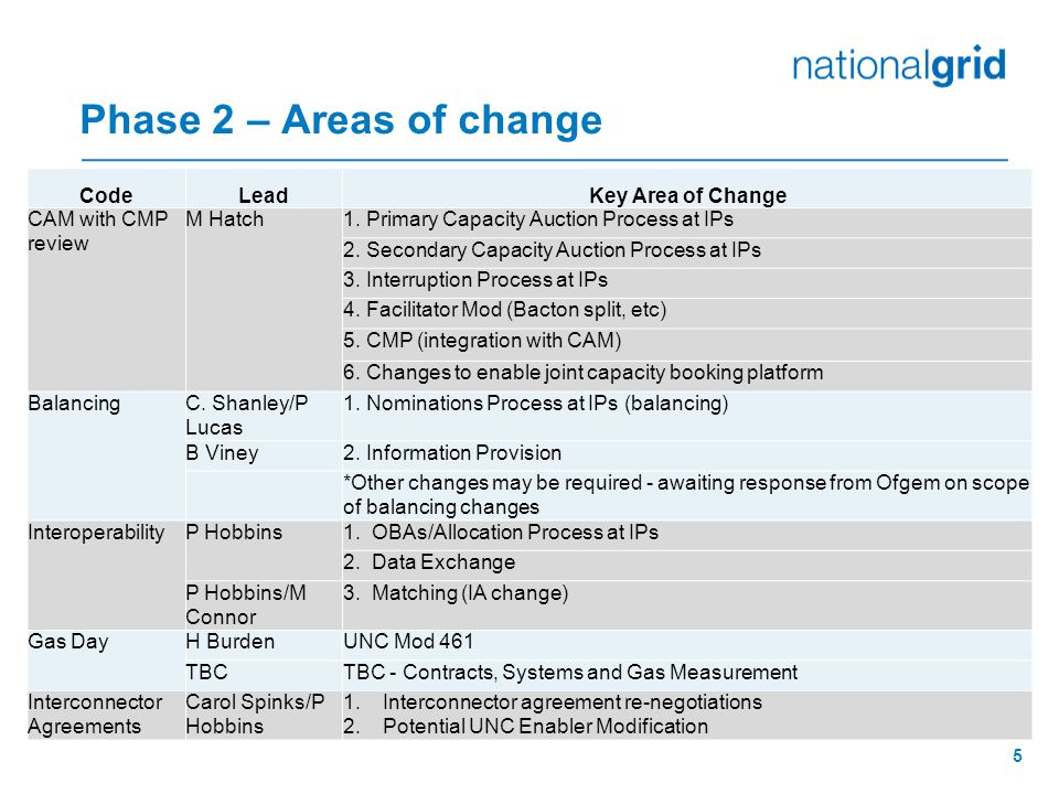 NG Initial Thoughts on Options for Phase 2 Industry Engagement 1.Continue with the Tx WG updates and rollout Phase 2 UNC Mods as appropriate from Q1 2014.
