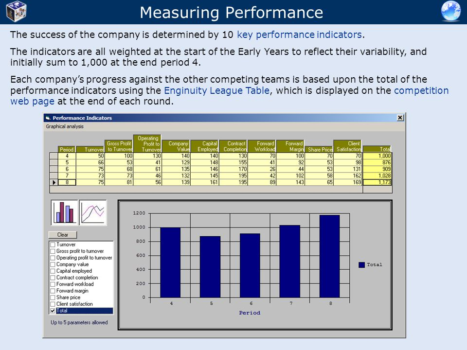 Measuring Performance The success of the company is determined by 10 key performance indicators.
