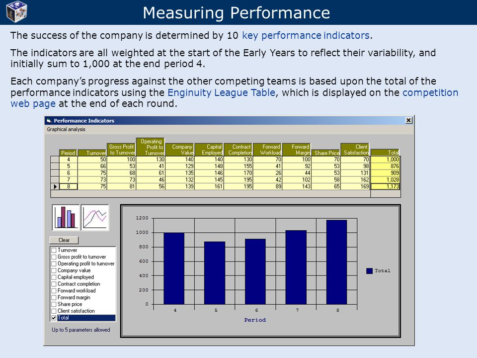 Measuring Performance The success of the company is determined by 10 key performance indicators. The indicators are all weighted at the start of the E
