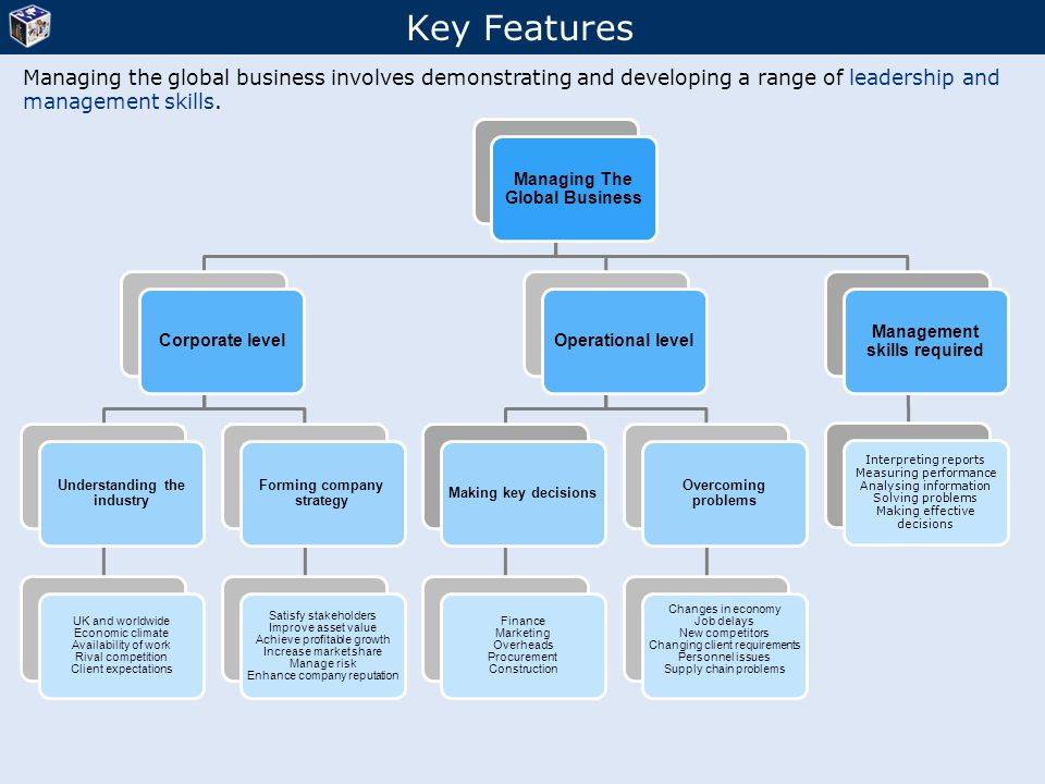 Managing The Global Business Corporate level Understanding the industry UK and worldwide Economic climate Availability of work Rival competition Clien