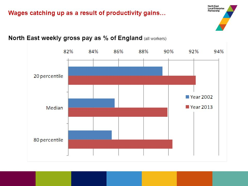 Wages catching up as a result of productivity gains… North East weekly gross pay as % of England (all workers)
