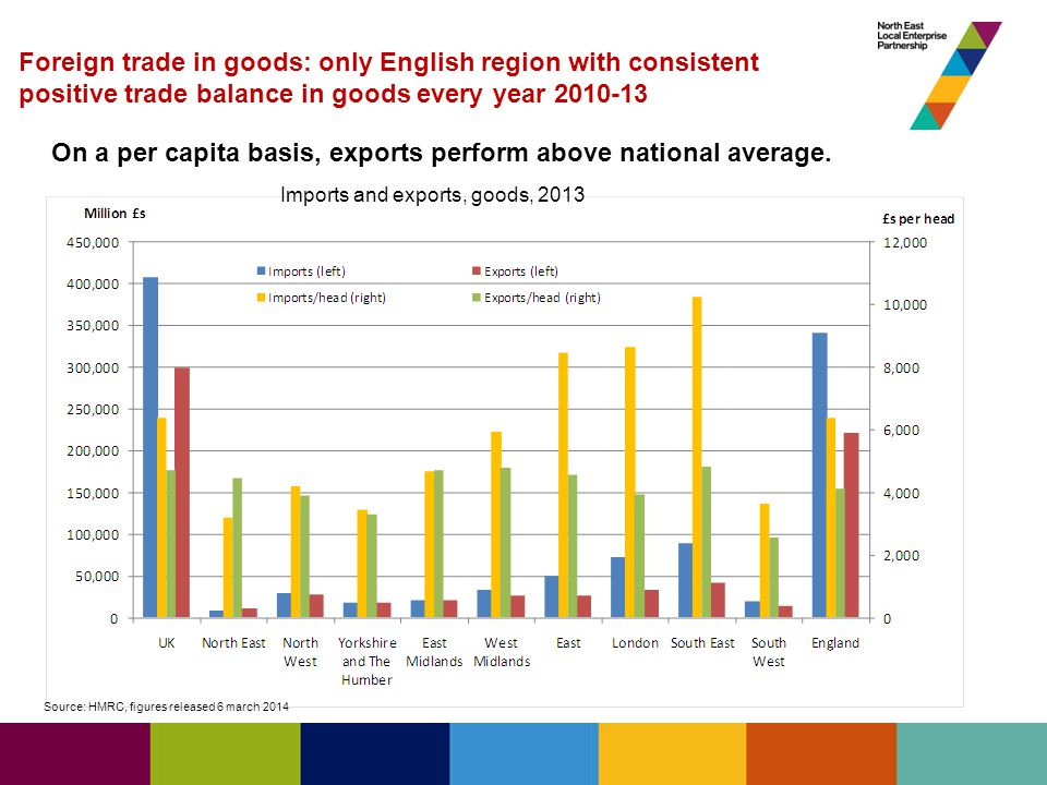 Source: HMRC, figures released 6 march 2014 Foreign trade in goods: only English region with consistent positive trade balance in goods every year 2010-13 Imports and exports, goods, 2013 On a per capita basis, exports perform above national average.
