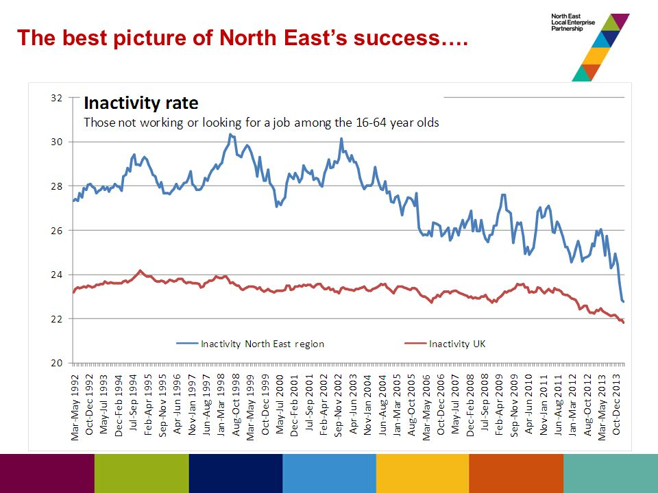 The best picture of North East's success….