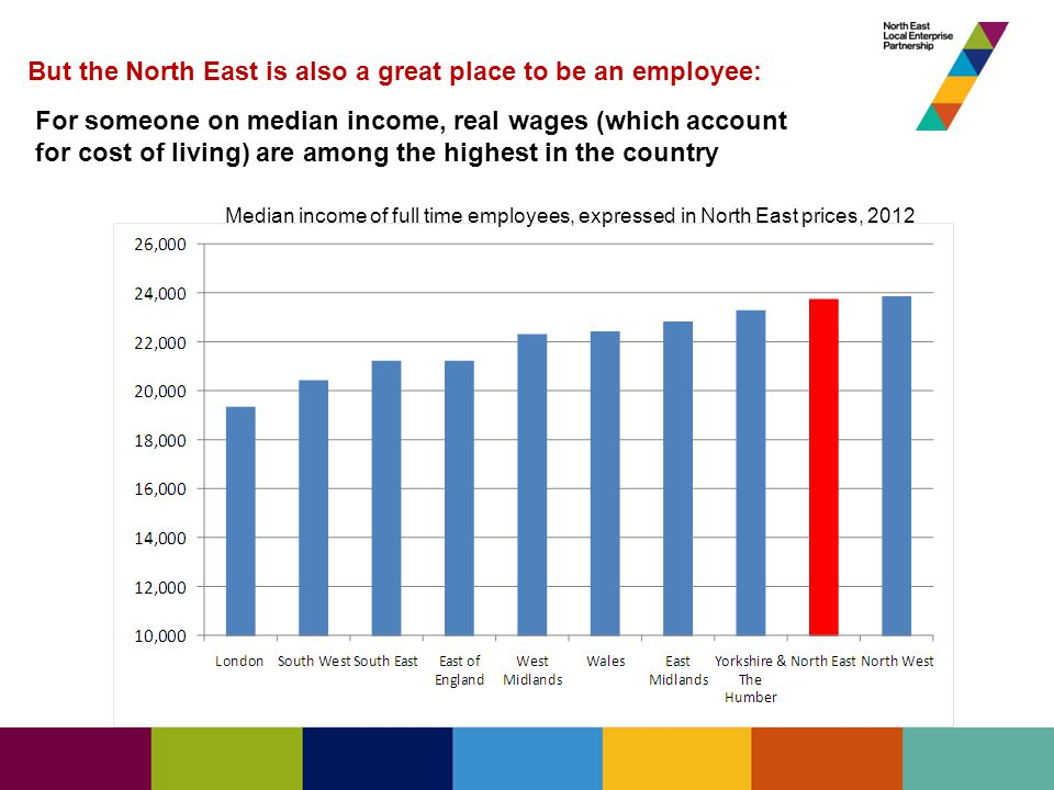 But the North East is also a great place to be an employee: For someone on median income, real wages (which account for cost of living) are among the highest in the country Median income of full time employees, expressed in North East prices, 2012