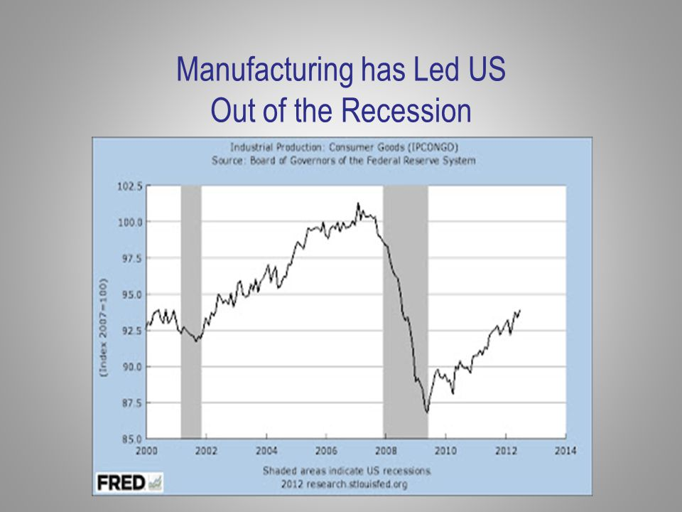 Manufacturing has Led US Out of the Recession