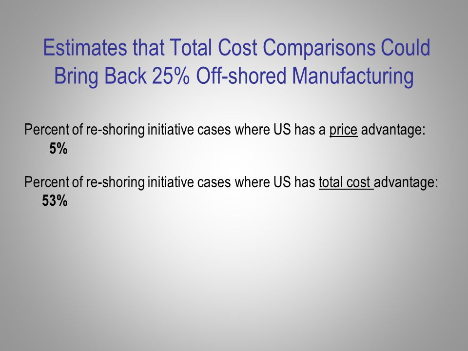 Estimates that Total Cost Comparisons Could Bring Back 25% Off-shored Manufacturing Percent of re-shoring initiative cases where US has a price advantage: 5% Percent of re-shoring initiative cases where US has total cost advantage: 53%