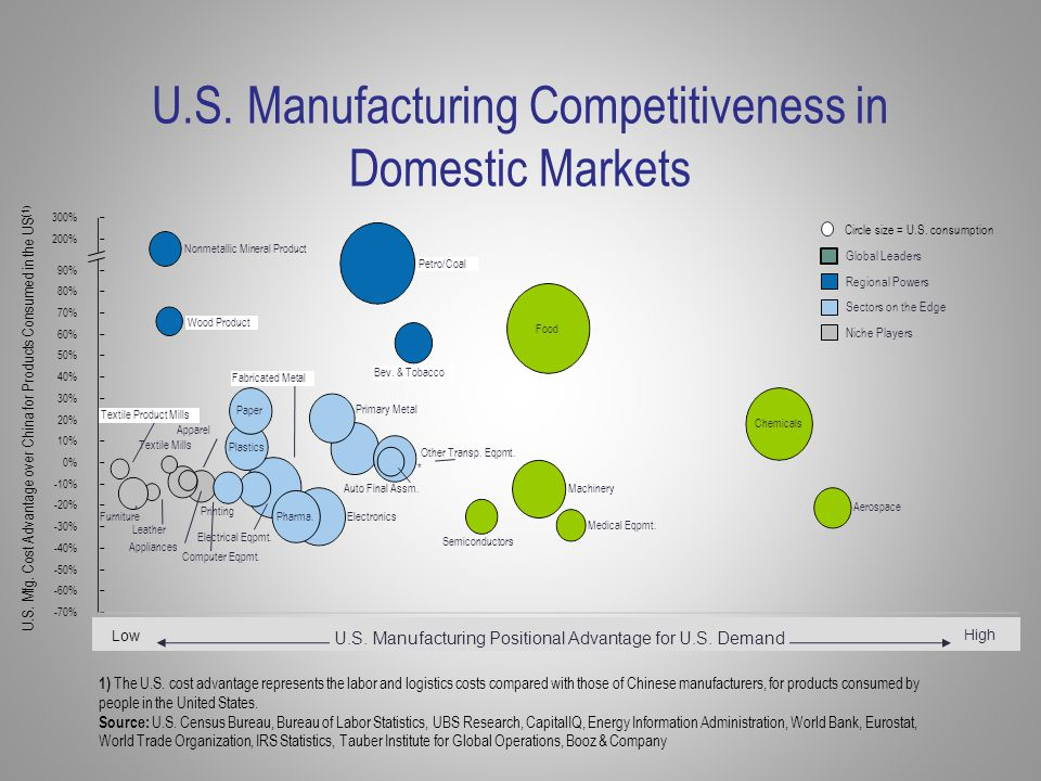 U.S. Manufacturing Competitiveness in Domestic Markets -60% -70% Semiconductors Textile Product Mills Furniture Leather Printing Nonmetallic Mineral P