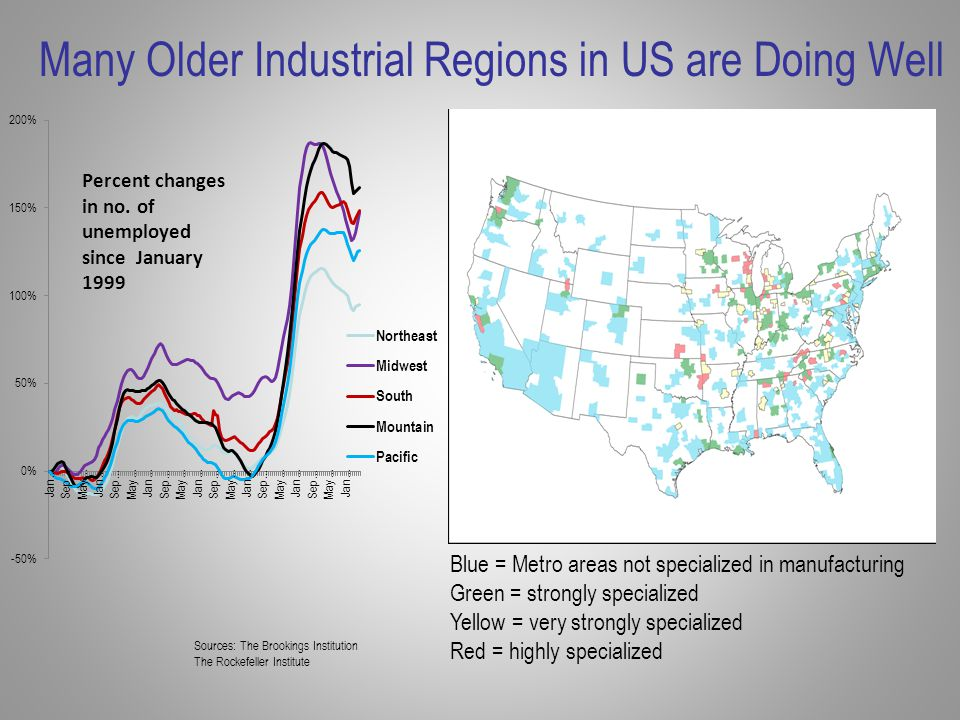Many Older Industrial Regions in US are Doing Well Spurce Sources: The Brookings Institution The Rockefeller Institute Blue = Metro areas not specialized in manufacturing Green = strongly specialized Yellow = very strongly specialized Red = highly specialized