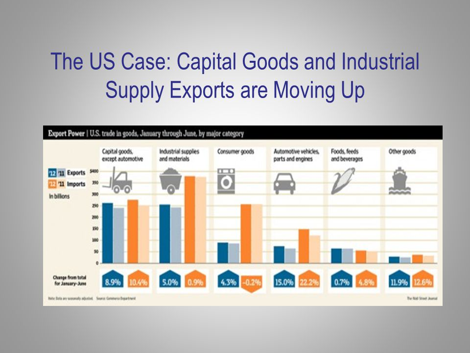 The US Case: Capital Goods and Industrial Supply Exports are Moving Up