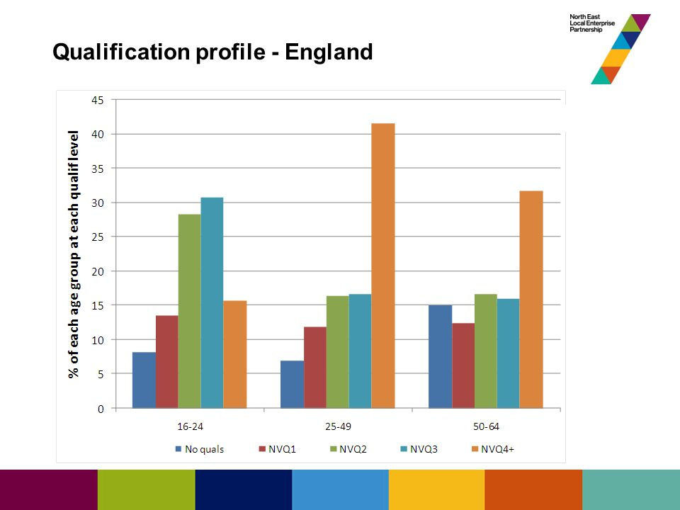 State of the North East Economy Qualification profile - England