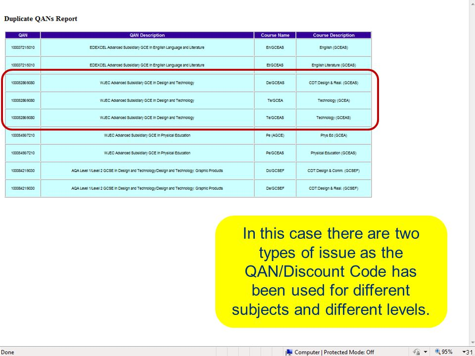 31 In this case there are two types of issue as the QAN/Discount Code has been used for different subjects and different levels.