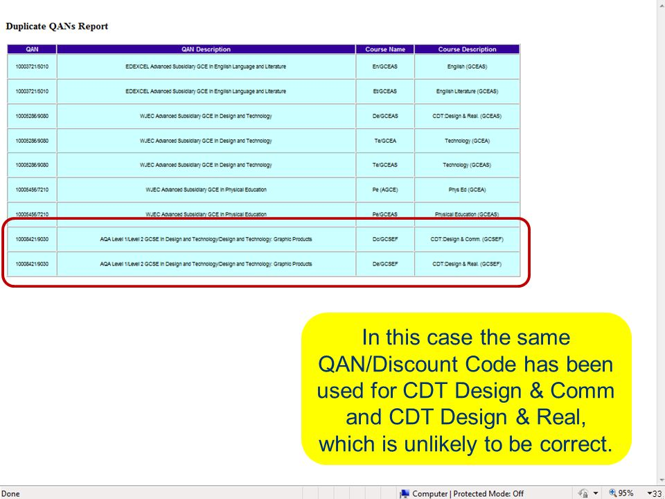 33 In this case the same QAN/Discount Code has been used for CDT Design & Comm and CDT Design & Real, which is unlikely to be correct.