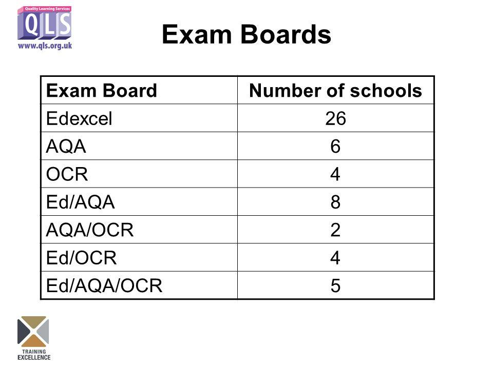 Exam Boards Exam BoardNumber of schools Edexcel26 AQA6 OCR4 Ed/AQA8 AQA/OCR2 Ed/OCR4 Ed/AQA/OCR5