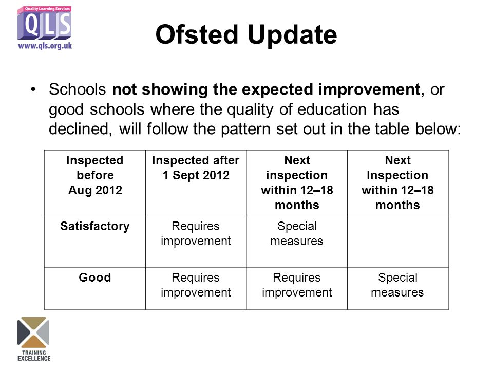 Ofsted Update Schools not showing the expected improvement, or good schools where the quality of education has declined, will follow the pattern set out in the table below: Inspected before Aug 2012 Inspected after 1 Sept 2012 Next inspection within 12–18 months Next Inspection within 12–18 months SatisfactoryRequires improvement Special measures GoodRequires improvement Special measures