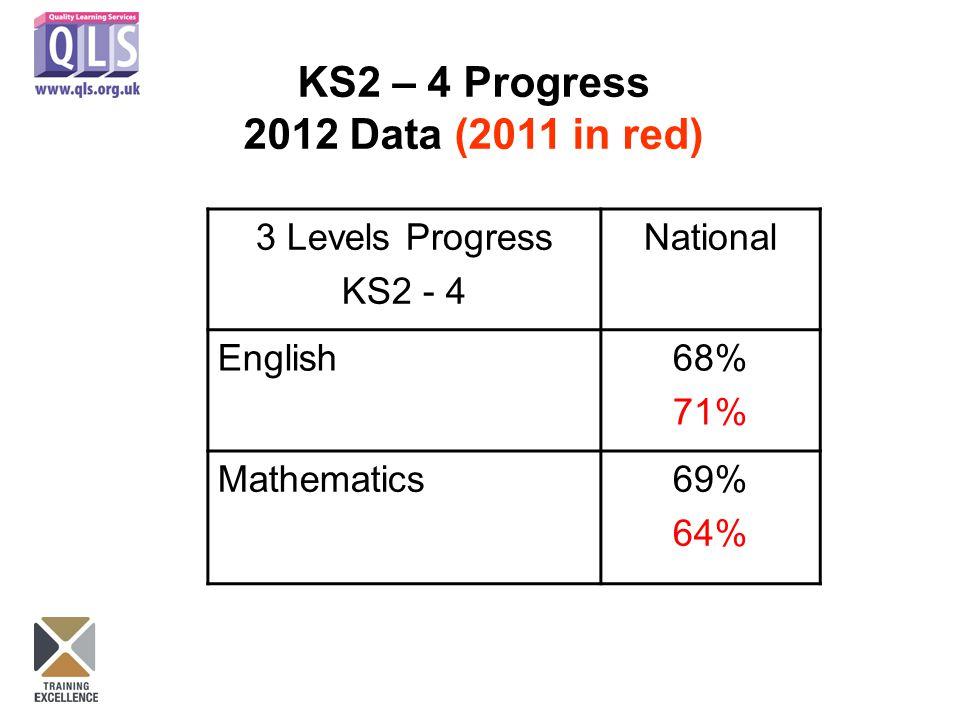 3 Levels Progress KS2 - 4 National English68% 71% Mathematics69% 64% KS2 – 4 Progress 2012 Data (2011 in red)