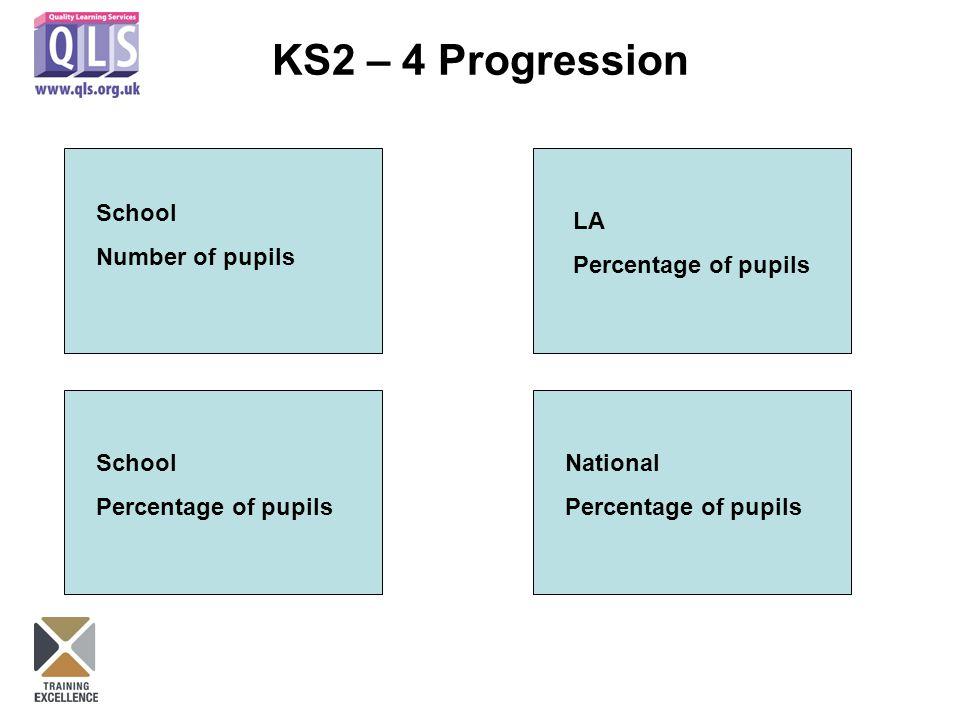 School Number of pupils LA Percentage of pupils School Percentage of pupils National Percentage of pupils