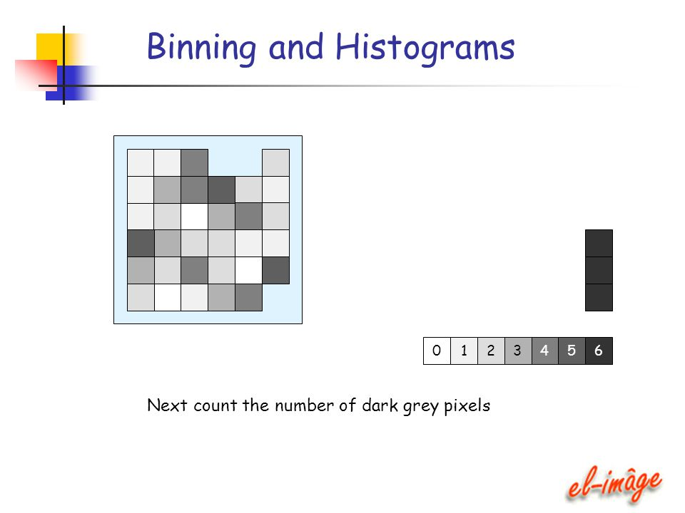 Binning and Histograms Next count the number of dark grey pixels 12345 6 0
