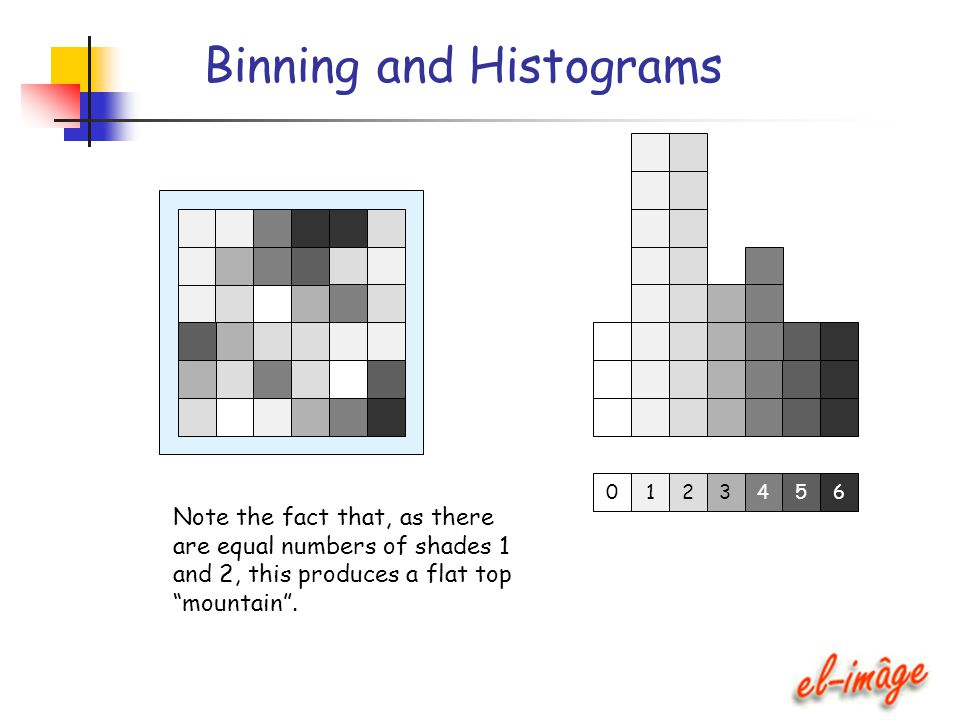 """Binning and Histograms Note the fact that, as there are equal numbers of shades 1 and 2, this produces a flat top """"mountain"""". 12345 6 0"""