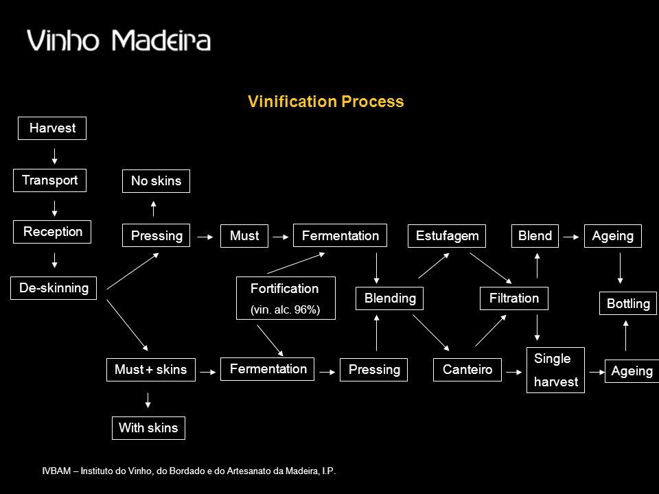 IVBAM – Instituto do Vinho, do Bordado e do Artesanato da Madeira, I.P. Vinification Process Harvest Transport Reception De-skinning Pressing Must + s