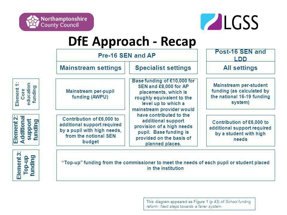 DfE Approach - Recap Element 1: Core education funding Element 2: Additional support funding Element 3: Top-up funding Mainstream settings Pre-16 SEN and AP Specialist settingsAll settings Post-16 SEN and LDD Top-up funding from the commissioner to meet the needs of each pupil or student placed in the institution Mainstream per-pupil funding (AWPU) Contribution of £6,000 to additional support required by a pupil with high needs, from the notional SEN budget Base funding of £10,000 for SEN and £8,000 for AP placements, which is roughly equivalent to the level up to which a mainstream provider would have contributed to the additional support provision of a high needs pupil.