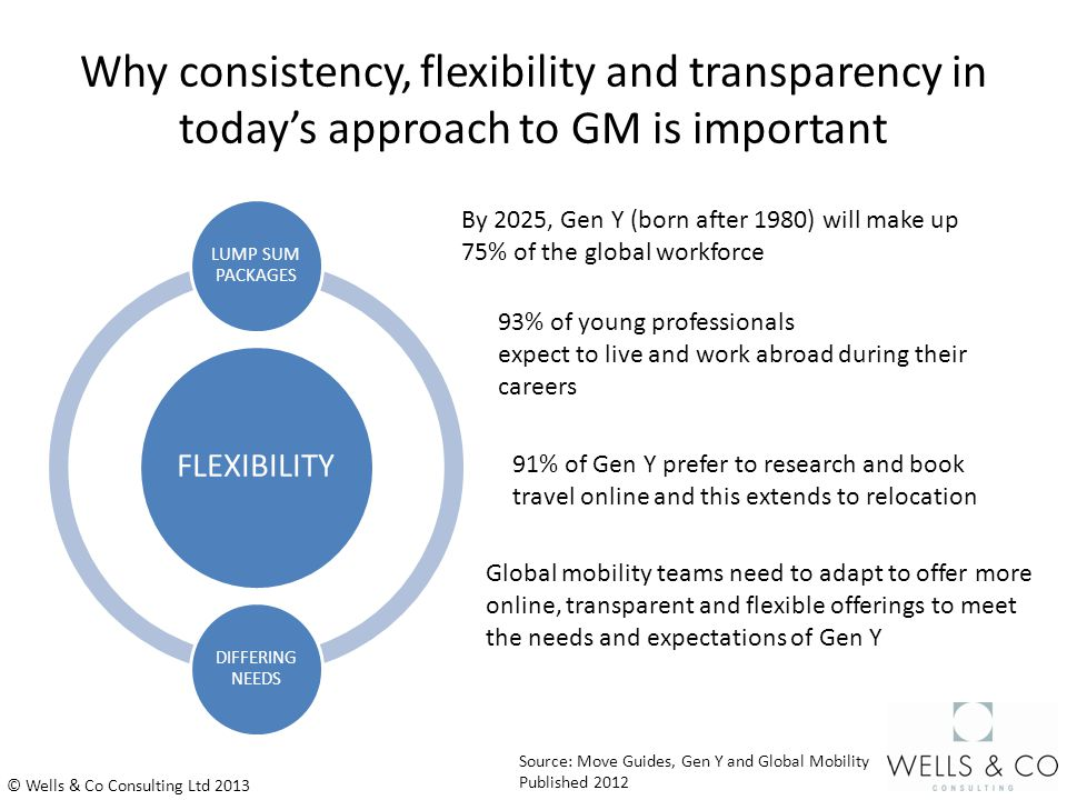 Why consistency, flexibility and transparency in today's approach to GM is important © Wells & Co Consulting Ltd 2013 FLEXIBILITY LUMP SUM PACKAGES DIFFERING NEEDS 91% of Gen Y prefer to research and book travel online and this extends to relocation Source: Move Guides, Gen Y and Global Mobility Published 2012 93% of young professionals expect to live and work abroad during their careers By 2025, Gen Y (born after 1980) will make up 75% of the global workforce Global mobility teams need to adapt to offer more online, transparent and flexible offerings to meet the needs and expectations of Gen Y