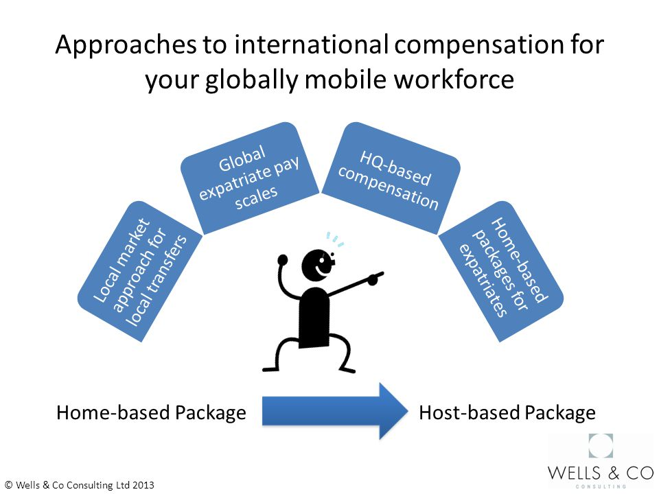 Approaches to international compensation for your globally mobile workforce © Wells & Co Consulting Ltd 2013 Local market approach for local transfers Global expatriate pay scales HQ-based compensation Home-based packages for expatriates Home-based PackageHost-based Package