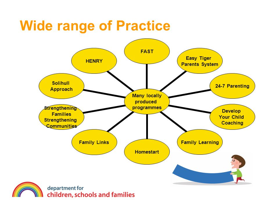 Wide range of Practice Many locally produced programmes FAST Easy Tiger Parents System 24-7 Parenting Develop Your Child Coaching Family Learning Home