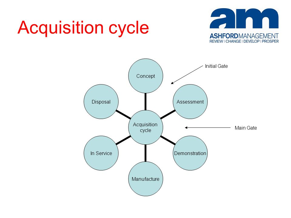 Acquisition cycle Acquisition cycle ConceptAssessmentDemonstrationManufactureIn ServiceDisposal Initial Gate Main Gate