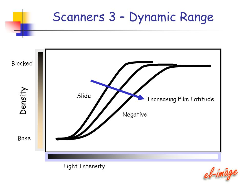 Scanners 3 – Dynamic Range Density Base Blocked Light Intensity Increasing Film Latitude Slide Negative