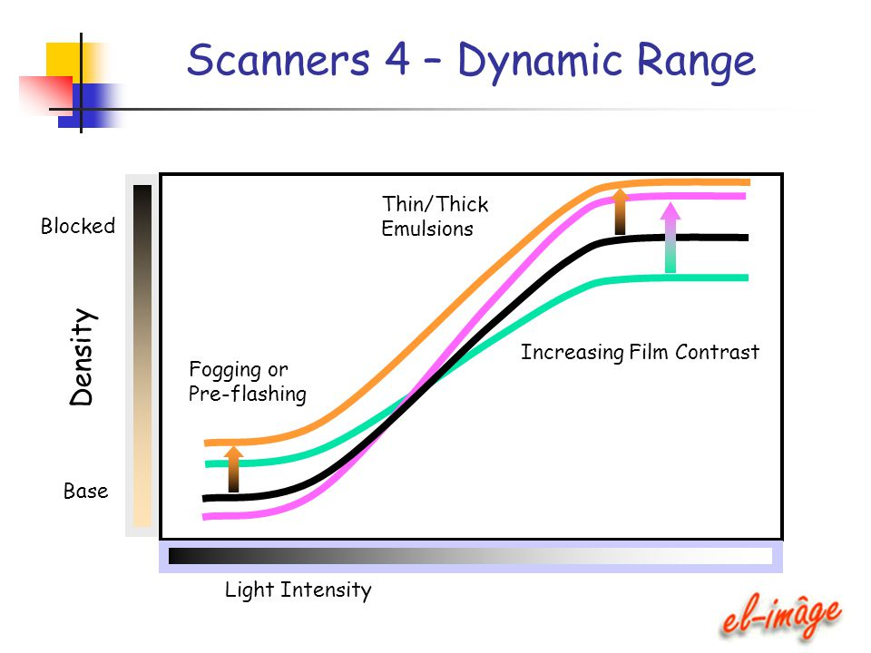 Scanners 4 – Dynamic Range Density Base Blocked Light Intensity Increasing Film Contrast Fogging or Pre-flashing Thin/Thick Emulsions