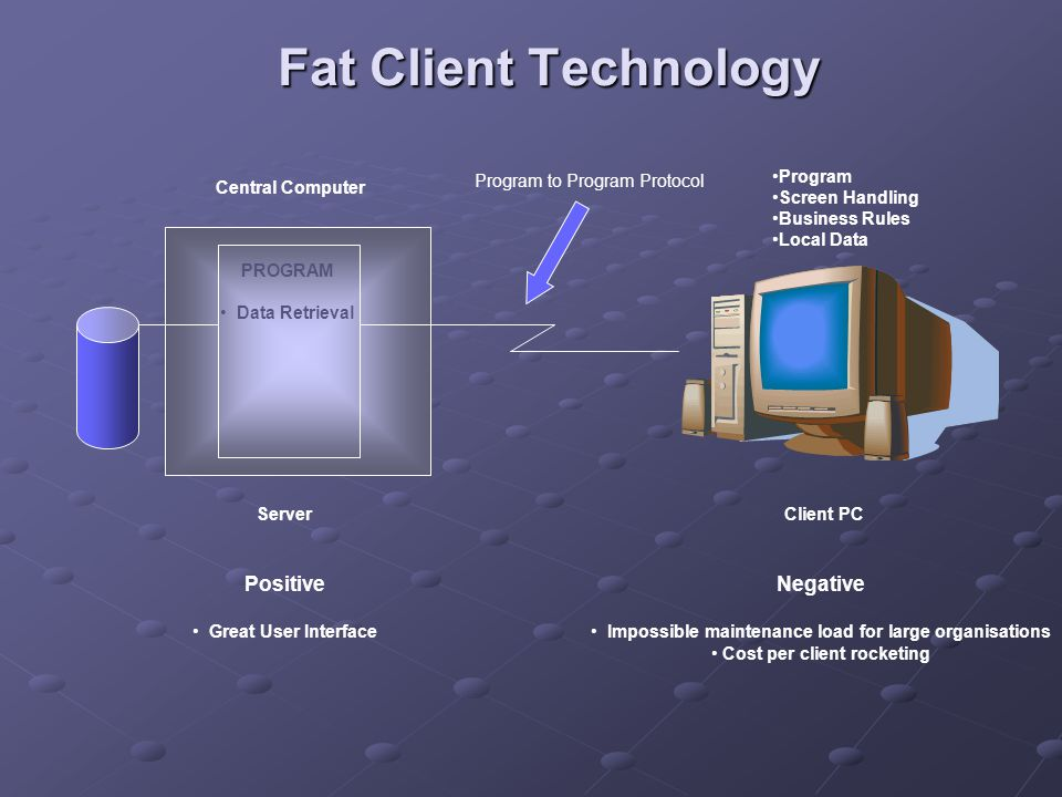 Fat Client Technology Central Computer PROGRAM Data Retrieval Program Screen Handling Business Rules Local Data Server Positive Great User Interface Negative Impossible maintenance load for large organisations Cost per client rocketing Client PC Program to Program Protocol