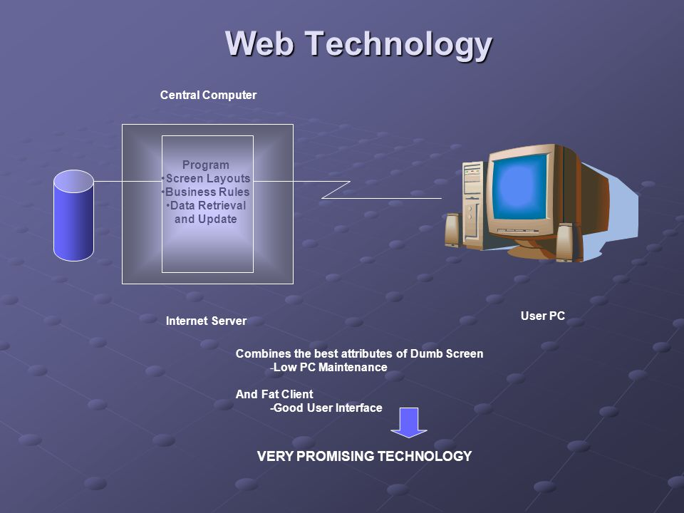 Web Technology Central Computer Program Screen Layouts Business Rules Data Retrieval and Update Internet Server User PC VERY PROMISING TECHNOLOGY Combines the best attributes of Dumb Screen -Low PC Maintenance And Fat Client -Good User Interface