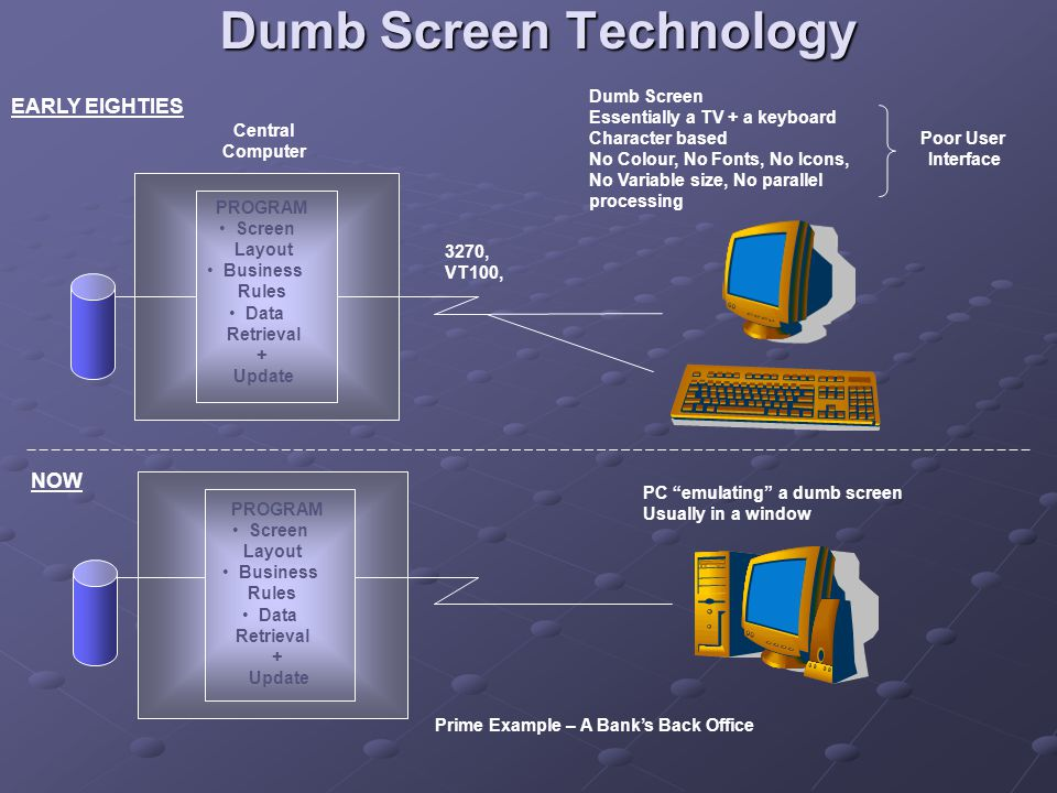 Dumb Screen Technology EARLY EIGHTIES Central Computer Dumb Screen Essentially a TV + a keyboard Character based No Colour, No Fonts, No Icons, No Variable size, No parallel processing 3270, VT100, PROGRAM Screen Layout Business Rules Data Retrieval + Update NOW PROGRAM Screen Layout Business Rules Data Retrieval + Update PC emulating a dumb screen Usually in a window Prime Example – A Bank's Back Office Poor User Interface
