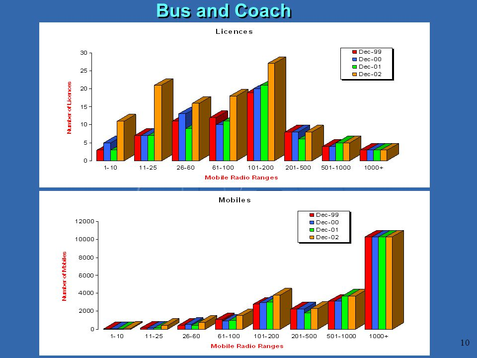 10 Bus and Coach